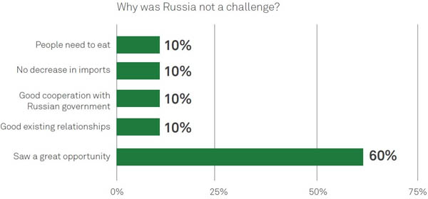 Why was Russia not a challenge chart