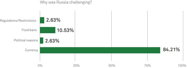 Why Was Russia a Challenge Chart